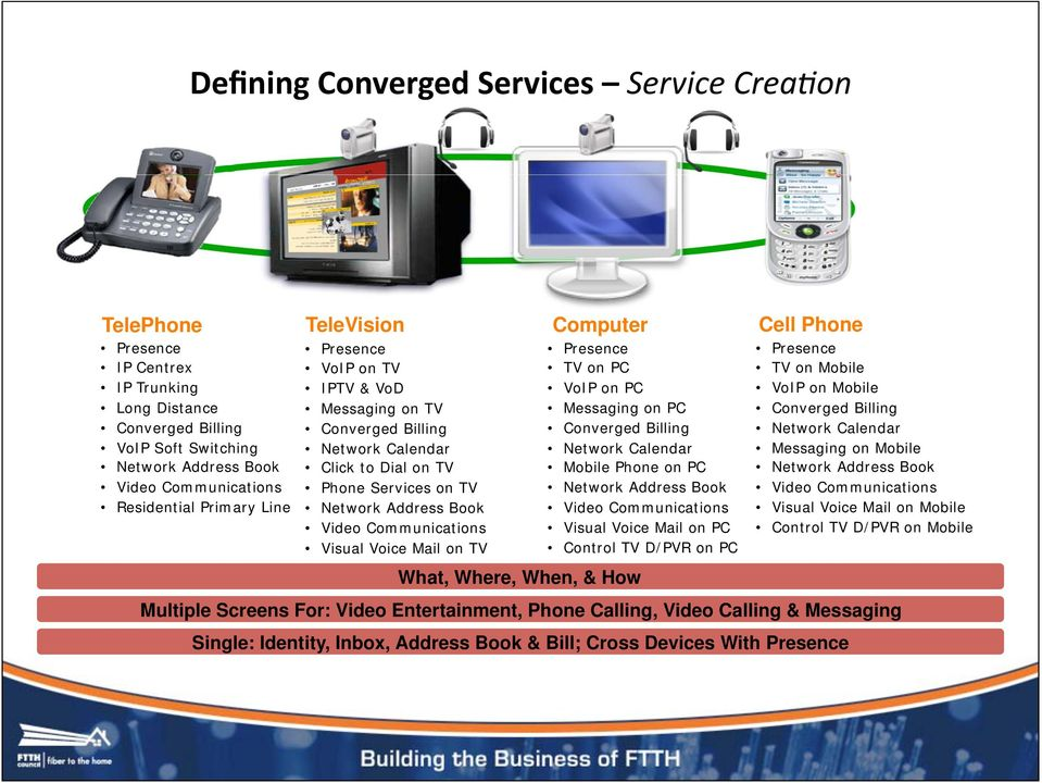 Where, When, & How Presence TV on PC VoIP on PC Messaging on PC Converged Billing Network Calendar Mobile Phone on PC Network Address Book Video Communications Visual Voice Mail on PC Control TV
