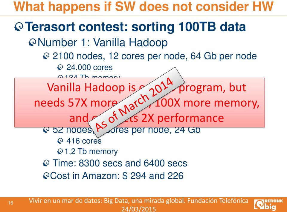 000 cores 134 Tb memory Vanilla Time: 4300 Hadoop segs is easy to program, but needs Cost 57X in Amazon: more cores, $ 8.