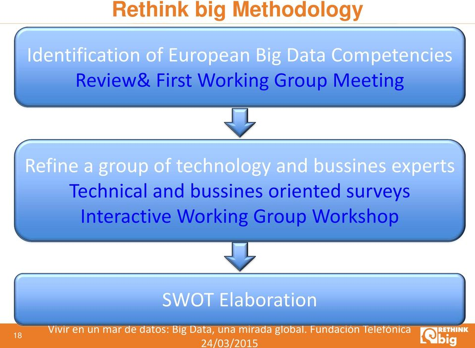 Technical and bussines oriented surveys Interactive Working Group Workshop SWOT