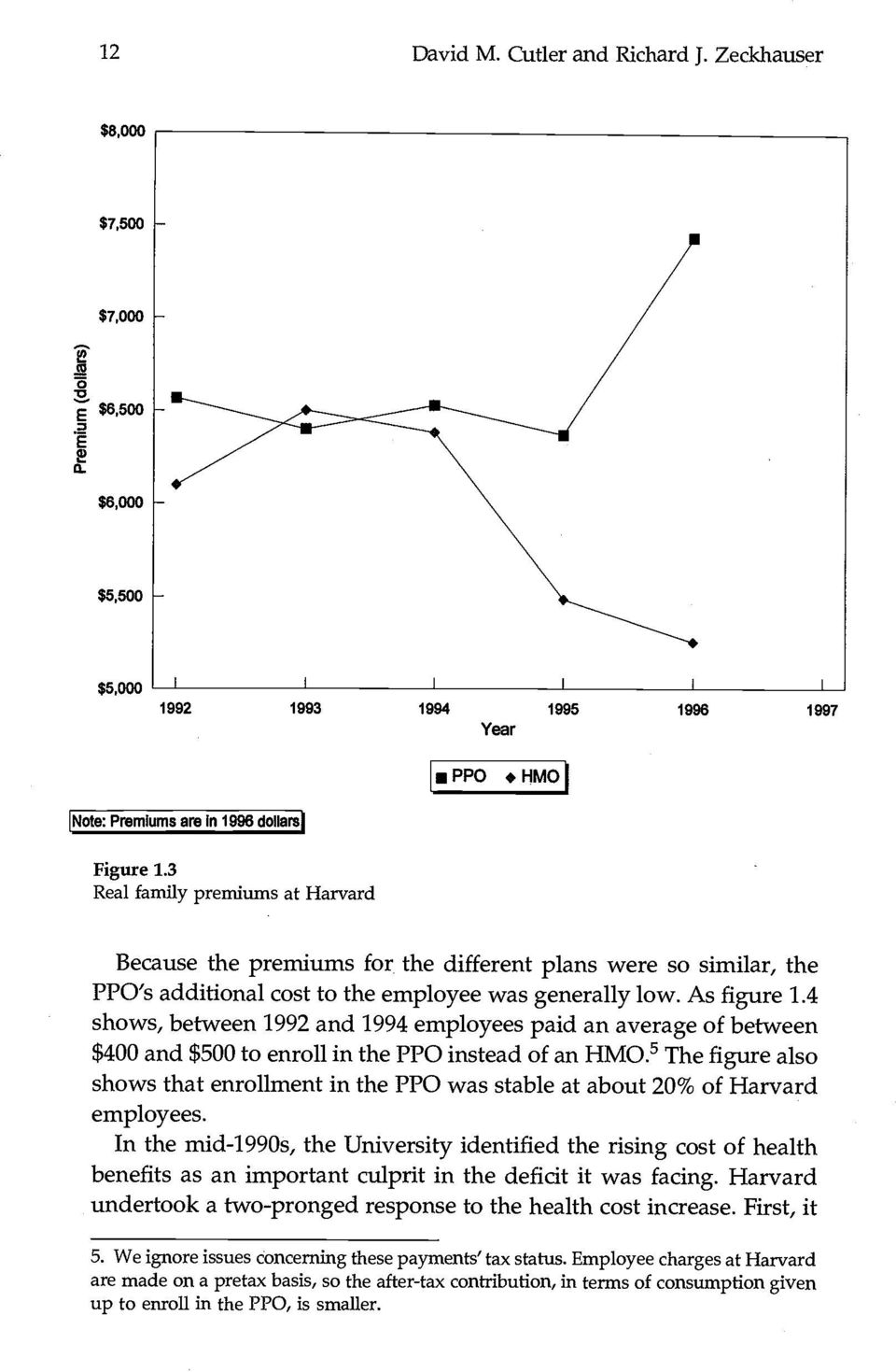 4 shows, between 1992 and 1994 employees paid an average of between $400 and $500 to enroll in the PPO instead of an HMO.