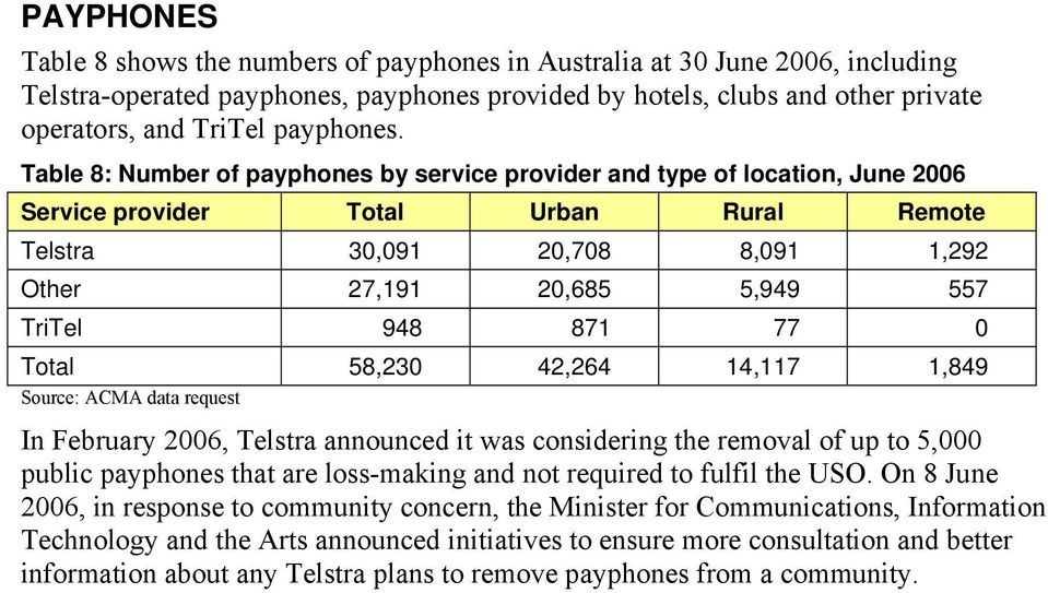 Table 8: Number of payphones by service provider and type of location, June 2006 Service provider Total Urban Rural Remote Telstra 30,091 20,708 8,091 1,292 Other 27,191 20,685 5,949 557 TriTel 948