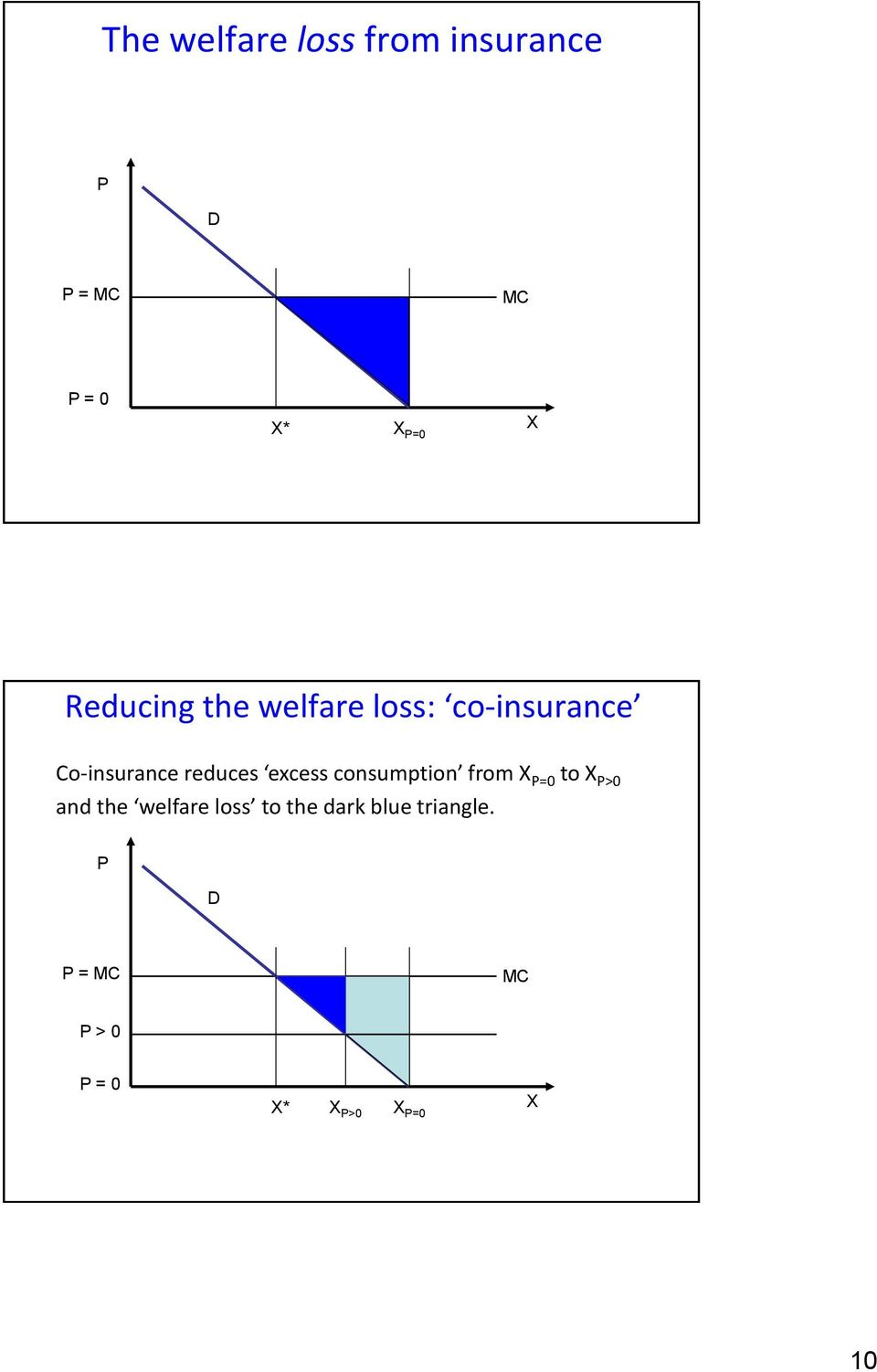 excess consumption from X P=0 to X P>0 and the welfare loss to