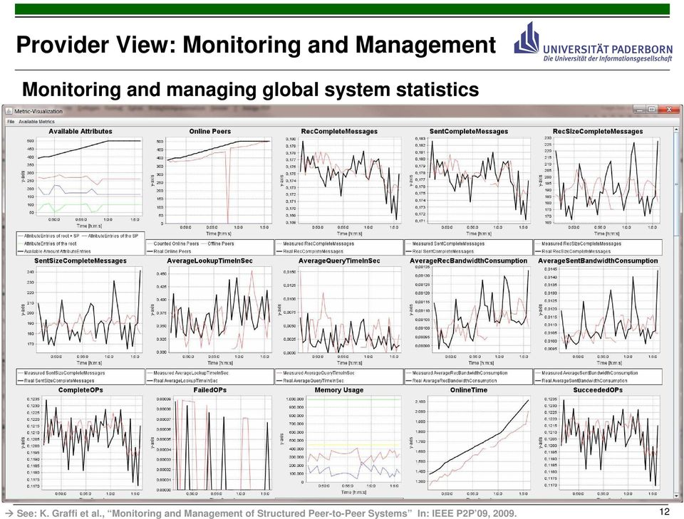 , Monitoring and Management of Structured Peer-to-Peer Systems