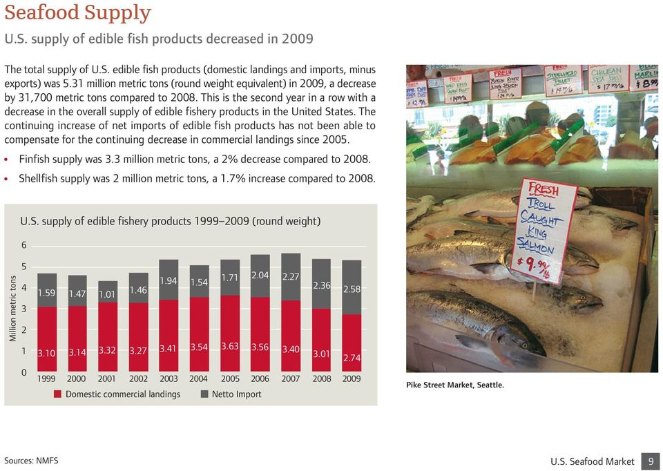 This is the second year in a row with a decrease in the overall supply of edible fishery products in the United States.