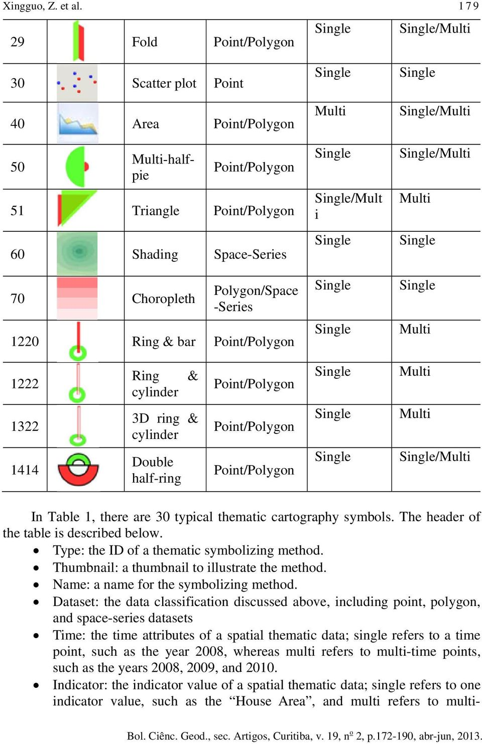 1322 1414 Ring cylinder & 3D ring & cylinder Double half-ring Multi Multi /Multi In Table 1, there are 30 typical thematic cartography symbols. The header of the table is described below.