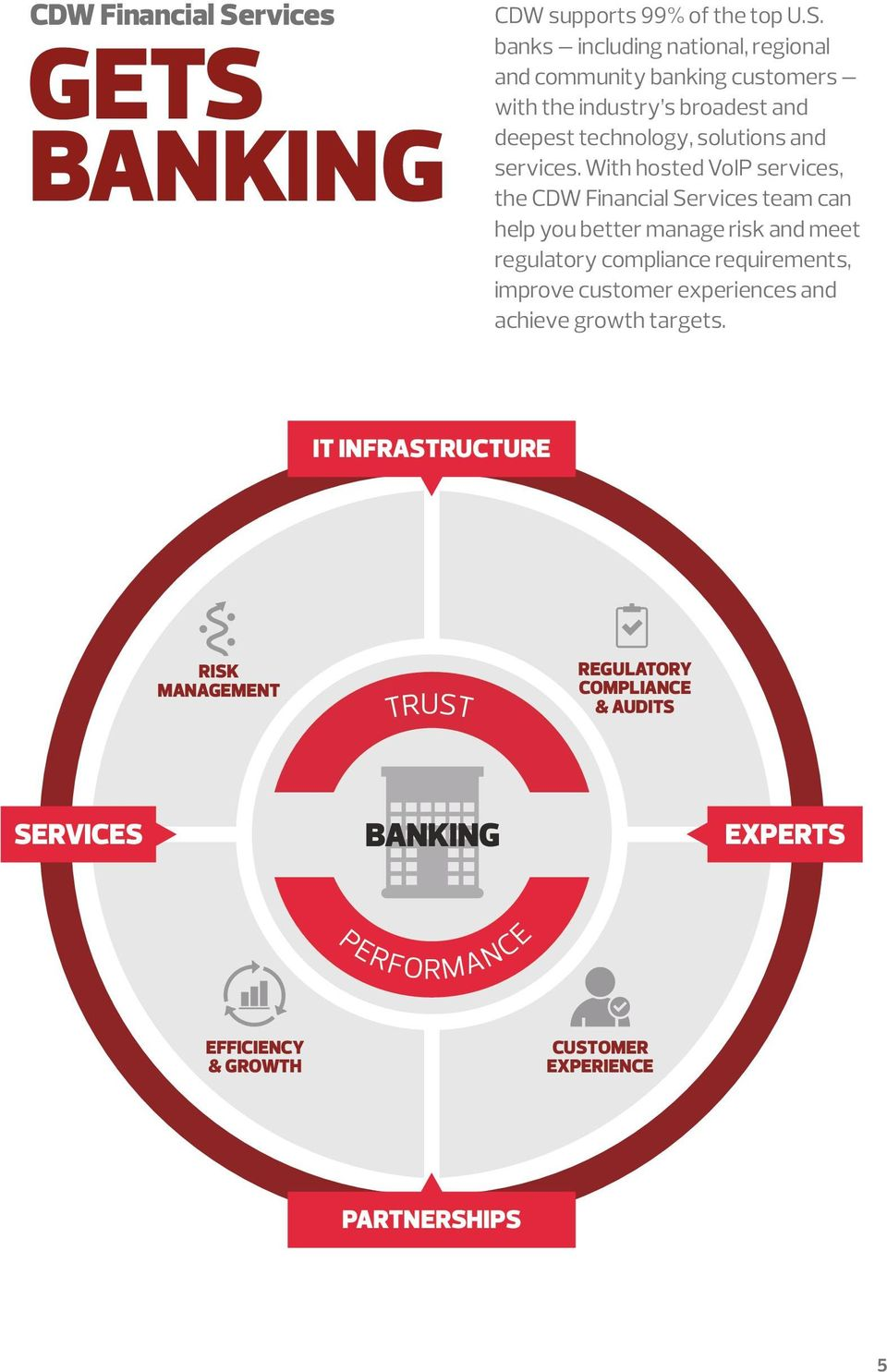 BANKING improve customer experiences and IT INFRASTRUCTURE RISK MANAGEMENT TRUST REGULATORY COMPLIANCE & AUDITS SERVICES BANKING EXPERTS PERFORMANCE EFFICIENCY & GROWTH CUSTOMER EXPERIENCE