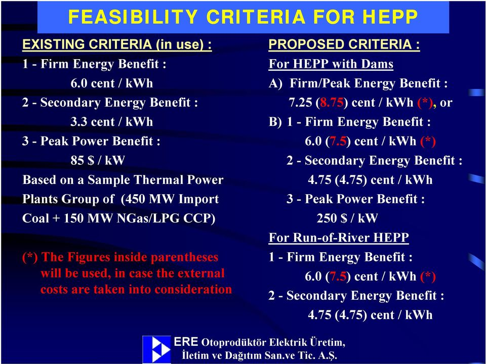 used, in case the external costs are taken into consideration PROPOSED CRITERIA : For HEPP with Dams A) Firm/Peak Energy Benefit : 7.25 (8.