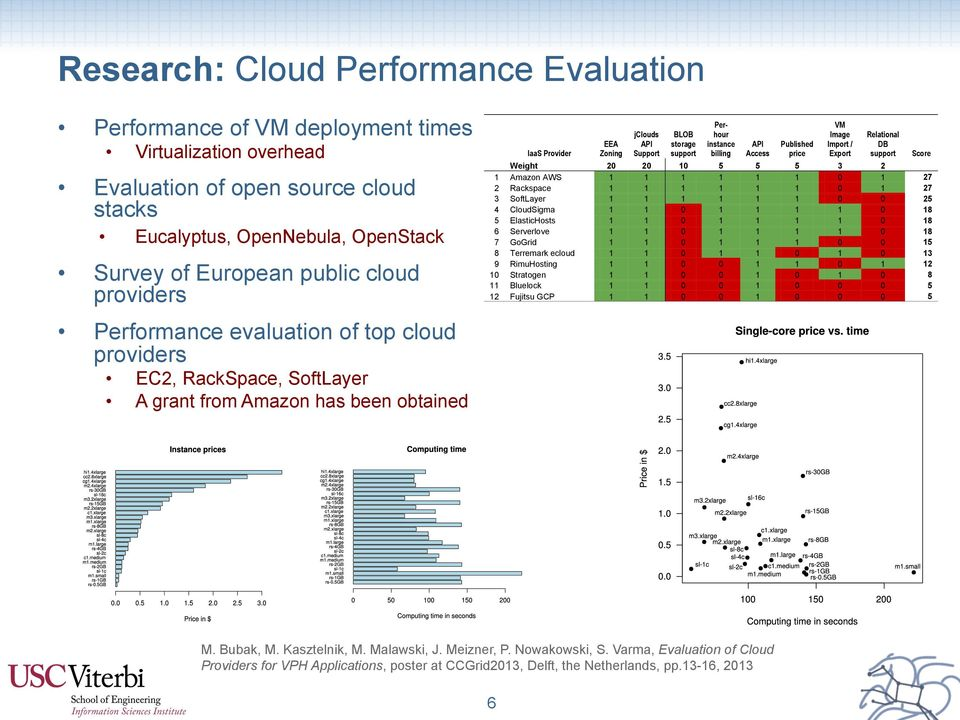Varma, Evaluation of Cloud Providers for VPH Applications, poster at CCGrid2013, Delft, the Netherlands, pp.