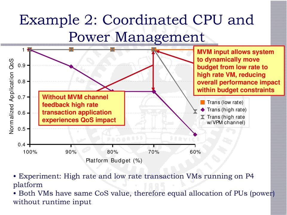 rate to high rate VM, reducing overall performance impact within budget constraints Trans (low rate) Trans (high rate) Trans (high rate w/vpm channel)