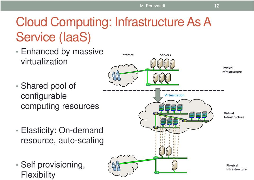 configurable computing resources Elasticity: On-demand resource, auto-scaling