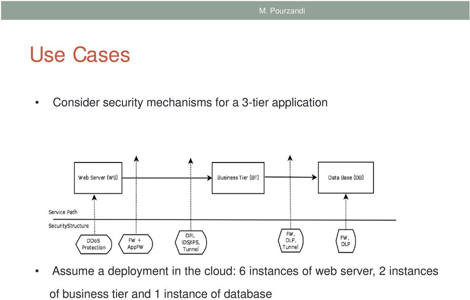 deployment in the cloud: 6 instances of web