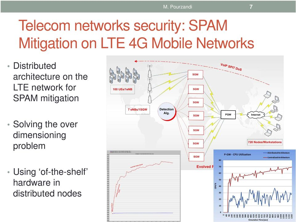 LTE network for SPAM mitigation Solving the over
