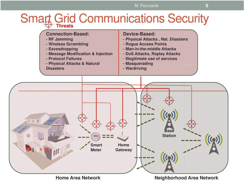 Pourzandi 8 Smart Grid Communications Security Device-Based: - Physical Attacks, Nat.