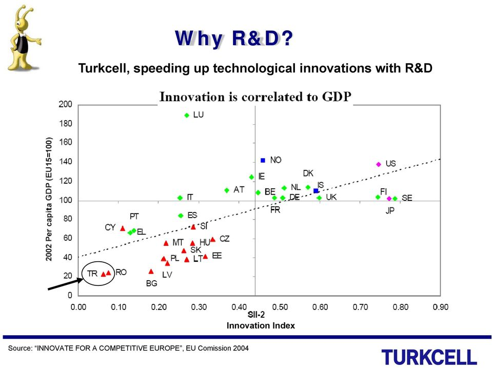innovations with R&D Innovation