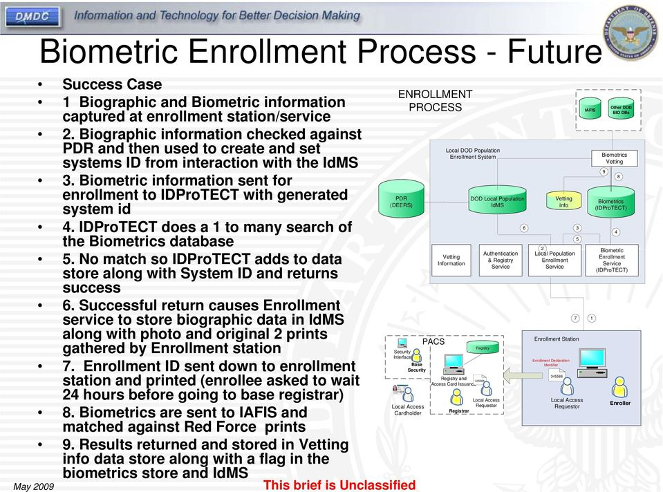 Biometric information sent for enrollment to IDProTECT with generated system id 4. IDProTECT does a 1 to many search of the Biometrics database 5.