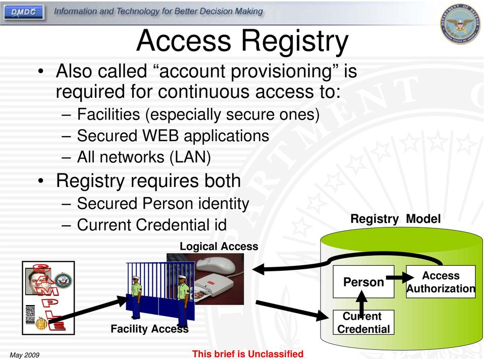 Registry requires both Secured Person identity Current Credential id Logical Access