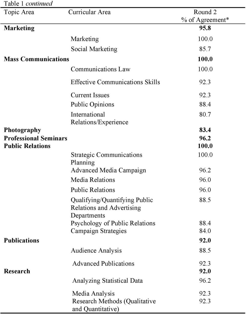 0 Strategic Communications 100.0 Planning Advanced Media Campaign 96.2 Media Relations 96.0 Public Relations 96.0 Qualifying/Quantifying Public 88.