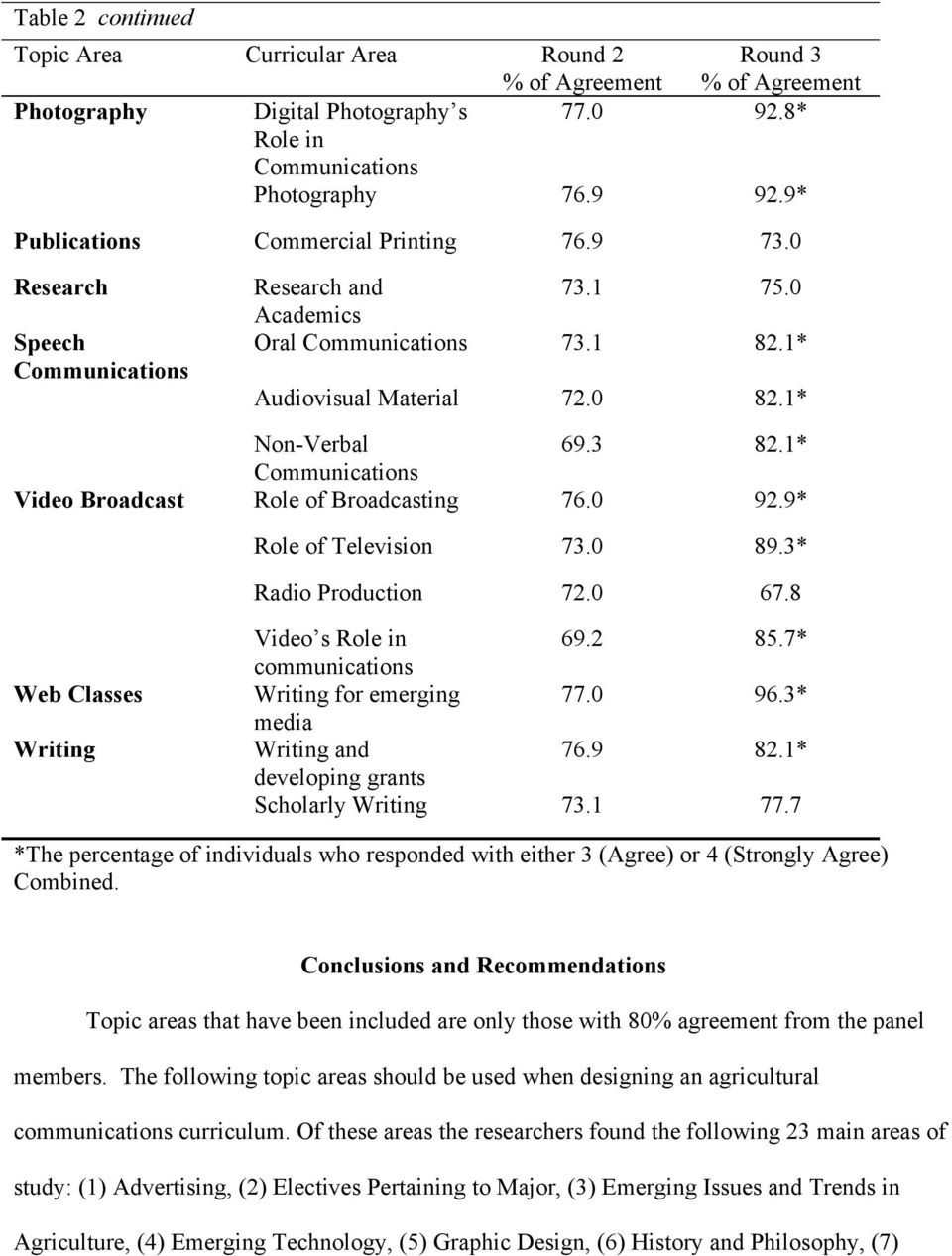 1* Communications Video Broadcast Role of Broadcasting 76.0 92.9* Role of Television 73.0 89.3* Radio Production 72.0 67.8 Web Classes Writing Video s Role in communications 69.2 85.