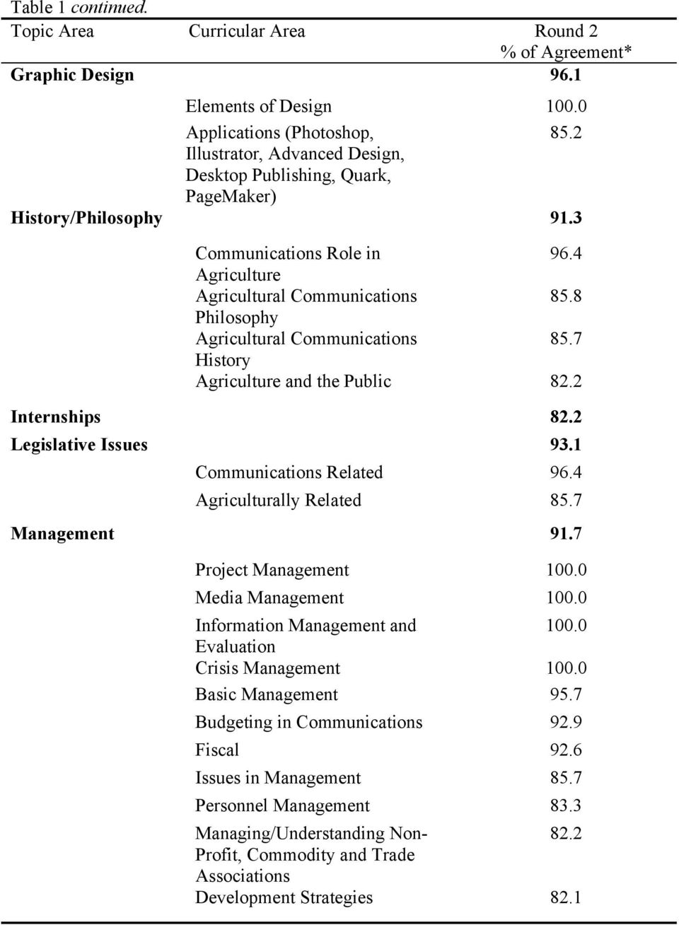 8 Philosophy Agricultural Communications 85.7 History Agriculture and the Public 82.2 Internships 82.2 Legislative Issues 93.1 Communications Related 96.4 Agriculturally Related 85.7 Management 91.