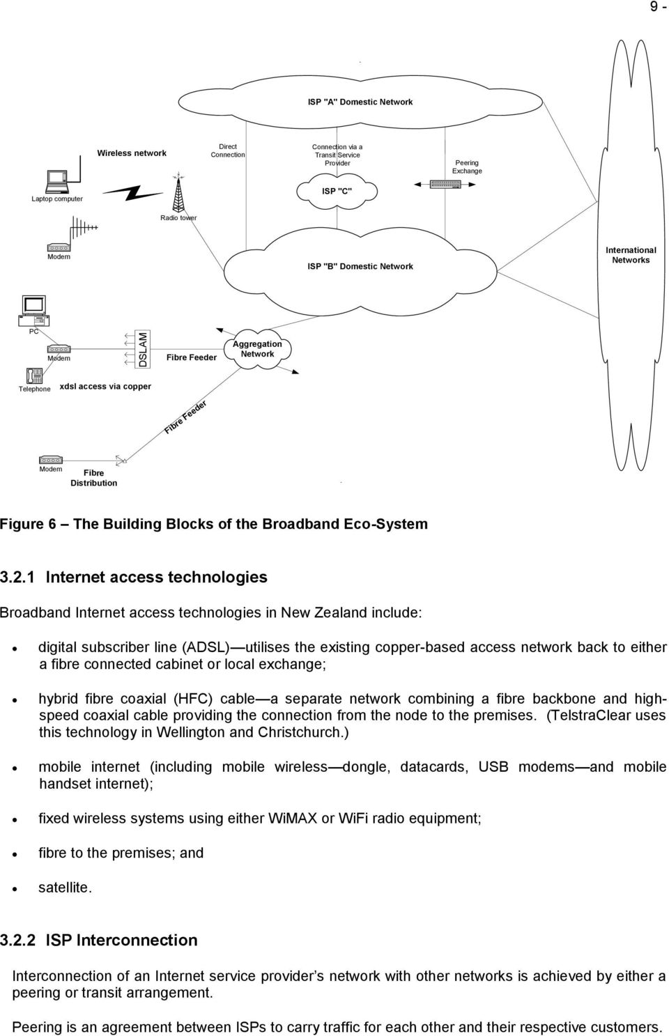 Networks PC Modem Fibre Feeder Aggregation Network Telephone xdsl access via copper Fibre Feeder Modem Fibre Distribution. Figure 6 The Building Blocks of the Broadband Eco-System 3.2.