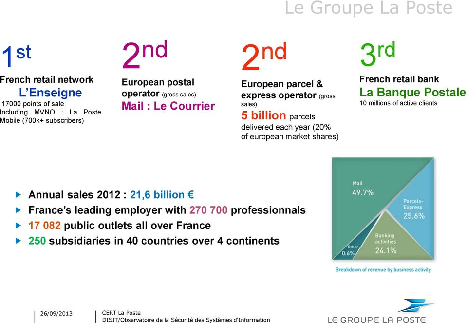 each year (20% of european market shares) 3 rd French retail bank La Banque Postale 10 millions of active clients Annual sales 2012 : 21,6