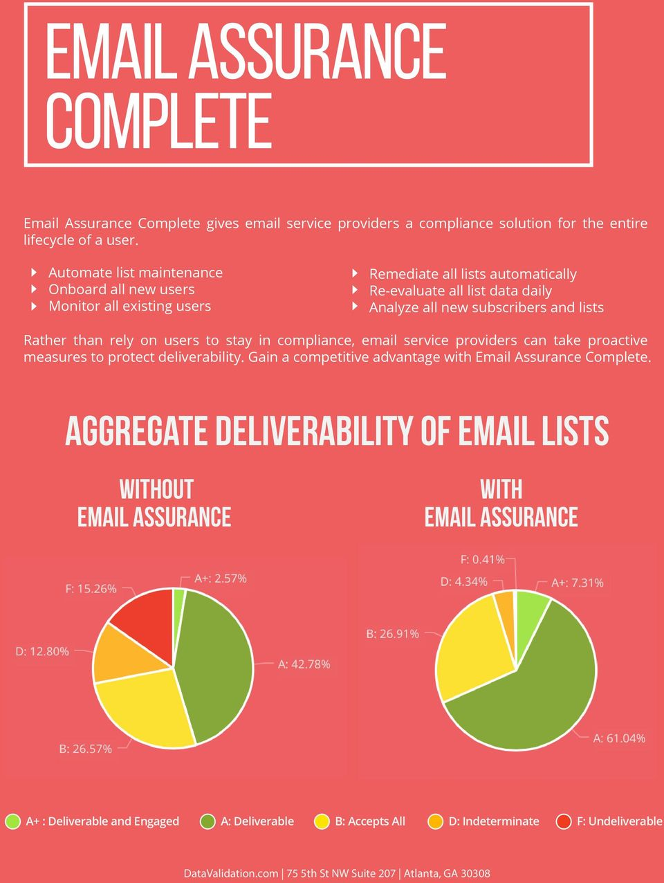 and lists Rather than rely on users to stay in compliance, email service providers can take proactive measures to protect deliverability.