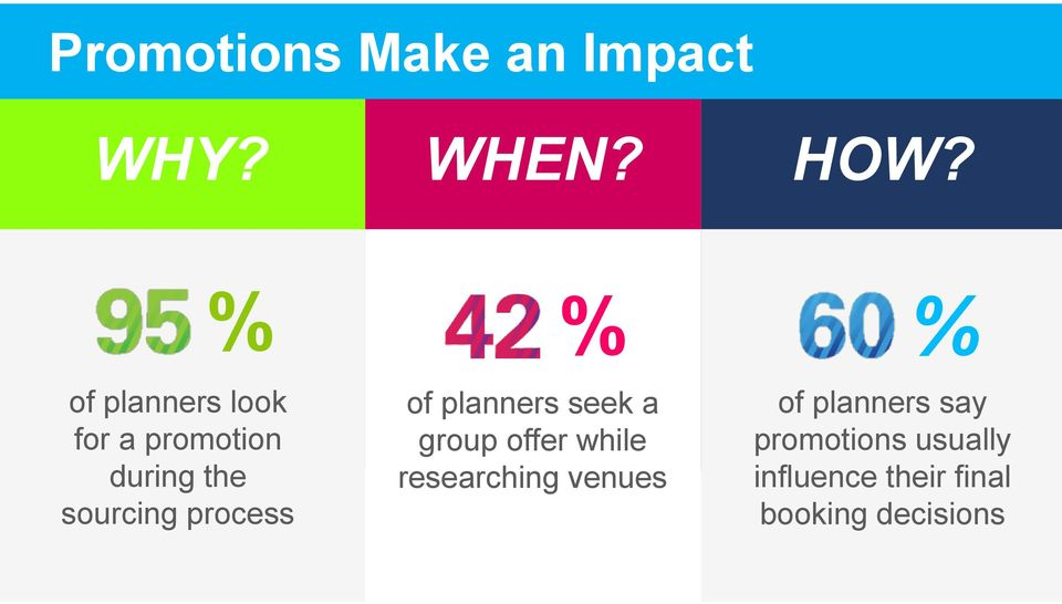 process % of planners seek a group offer while researching