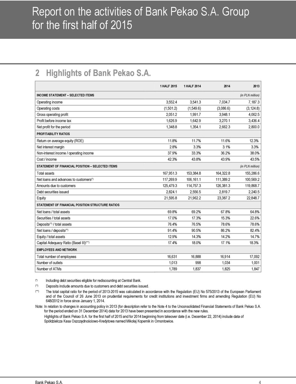 0 PROFITABILITY RATIOS Return on average equity (ROE) 11.8% 11.7% 11.6% 12.3% Net interest margin 2.8% 3.3% 3.1% 3.3% Non-interest income / operating income 37.9% 33.3% 36.2% 38.0% Cost / income 42.