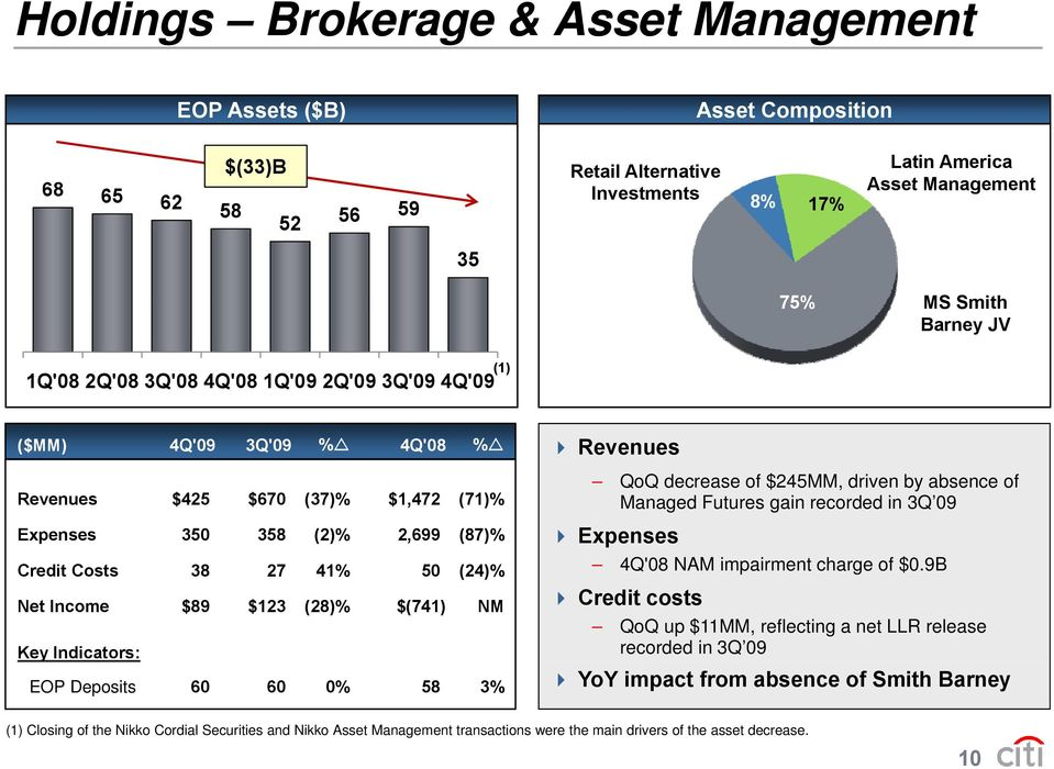 (87)% Managed Futures gain recorded in 3Q 09 Expenses Credit Costs 38 27 41% 50 (24)% Net Income $89 $123 (28)% $(741) NM Key Indicators: EOP Deposits 60 60 0% 58 3% 4Q'08 NAM impairment charge of $0.