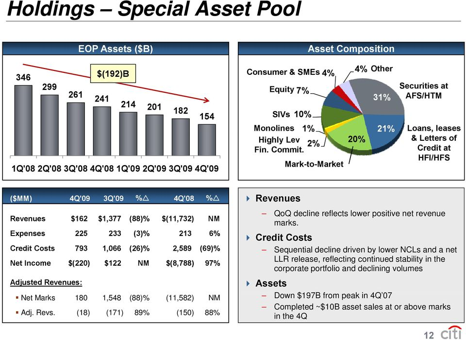 Mark-to-Market 4% Other 31% 21% 20% Securities at AFS/HTM Loans, leases & Letters of Credit at HFI/HFS ($MM) 4Q'09 3Q'09 % 4Q'08 % Revenues $162 $1,377 (88)% $(11,732) NM Expenses 225 233 (3)% 213 6%