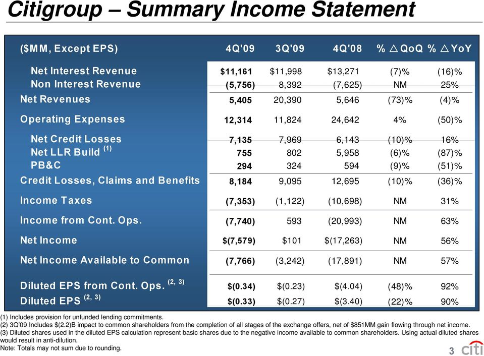 (51)% Credit Losses, Claims and Benefits 8,184 9,095 12,695 (10)% (36)% Income Taxes (7,353) (1,122) (10,698) NM 31% Income from Cont. Ops.