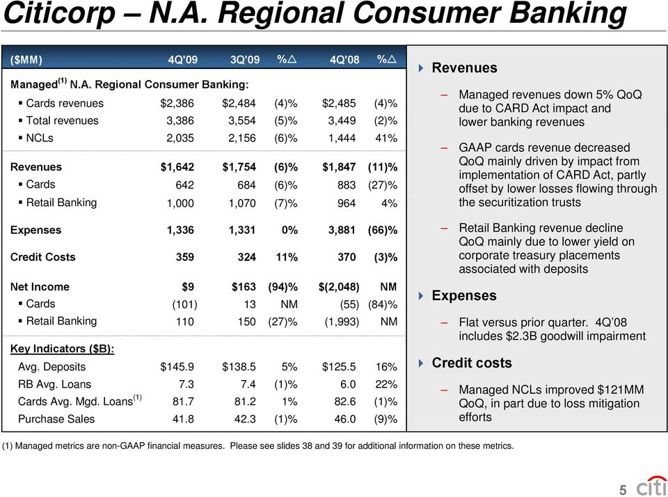 Regional Consumer Banking: Managed revenues down 5% QoQ Cards revenues $2,386 $2,484 (4)% $2,485 (4)% due to CARD Act impact and Total revenues 3,386386 3,554 (5)% 3,449 (2)% lower banking revenues