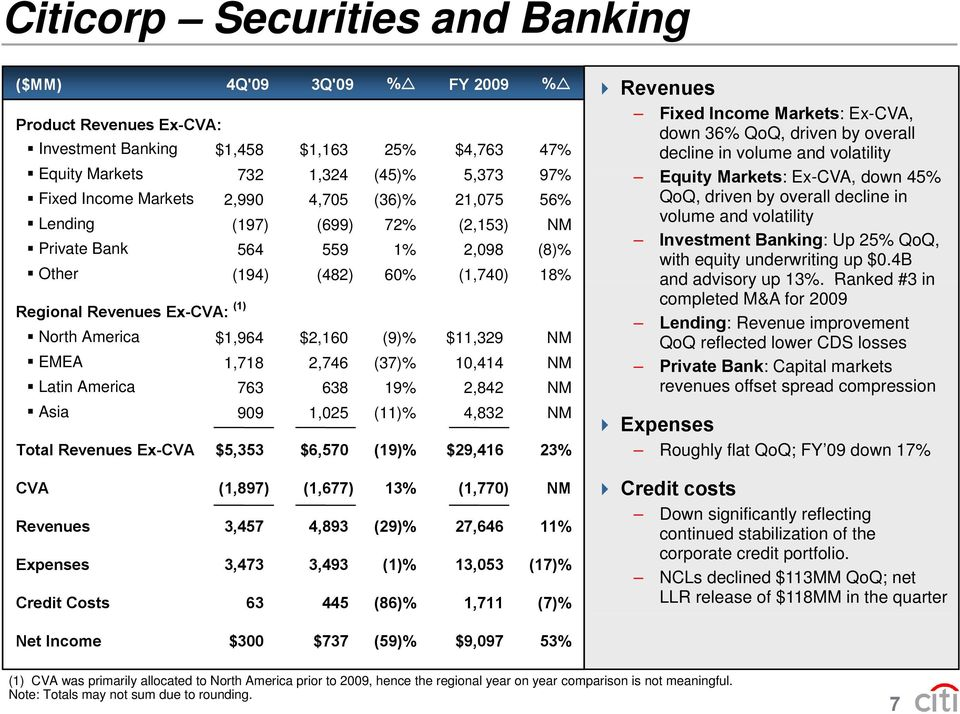 in Lending volume and volatility (197) (699) 72% (2,153) NM Investment Banking: Up 25% QoQ, Private Bank 564 559 1% 2,098 (8)% with equity underwriting up $0.