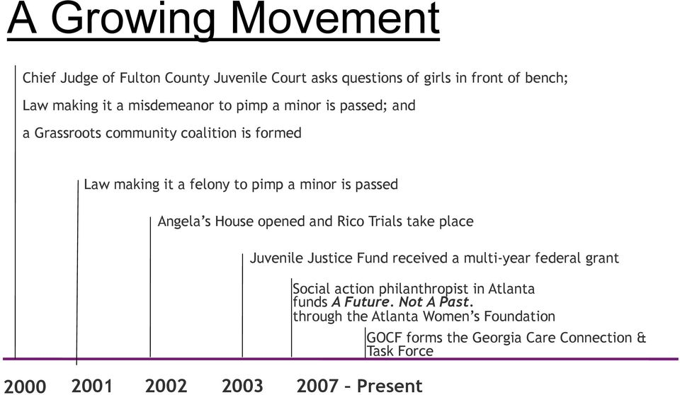 opened and Rico Trials take place 2000 2001 2002 2003 2007 Present Juvenile Justice Fund received a multi-year federal grant Social action