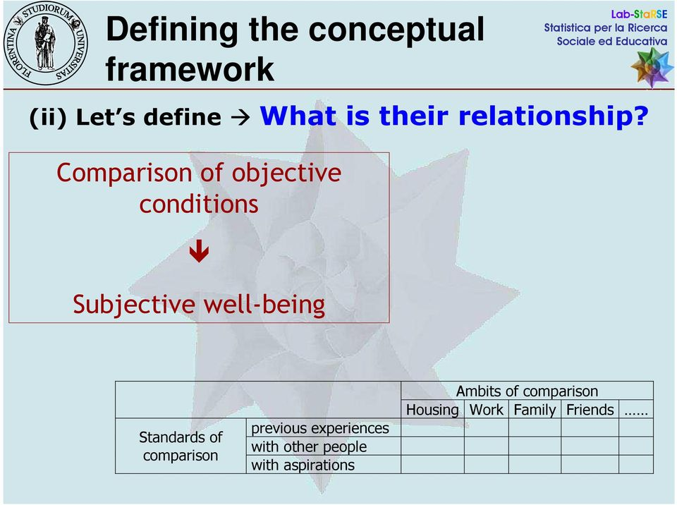 Comparison of objective conditions Subjective well-being Standards