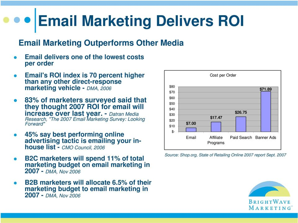"- Datran Media Research, ""The 2007 Email Marketing Survey: Looking Forward"" 45% say best performing online advertising tactic is emailing your inhouse list - CMO Council, 2006 B2C marketers will"