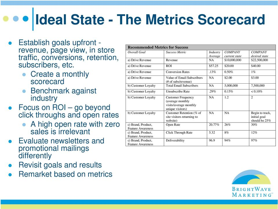 differently Revisit goals and results Remarket based on metrics Recommended Metrics for Success Overall Goal Success Metric Industry Average COMPANY current state COMPANY desired state a) Drive