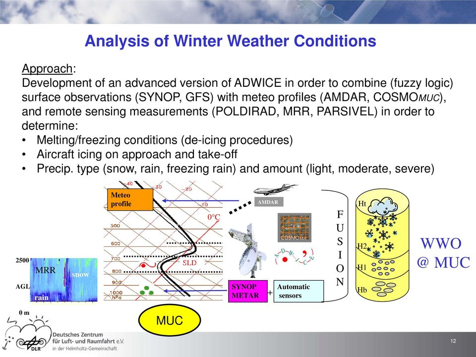 Melting/freezing conditions (de-icing procedures) Aircraft icing on approach and take-off Precip.