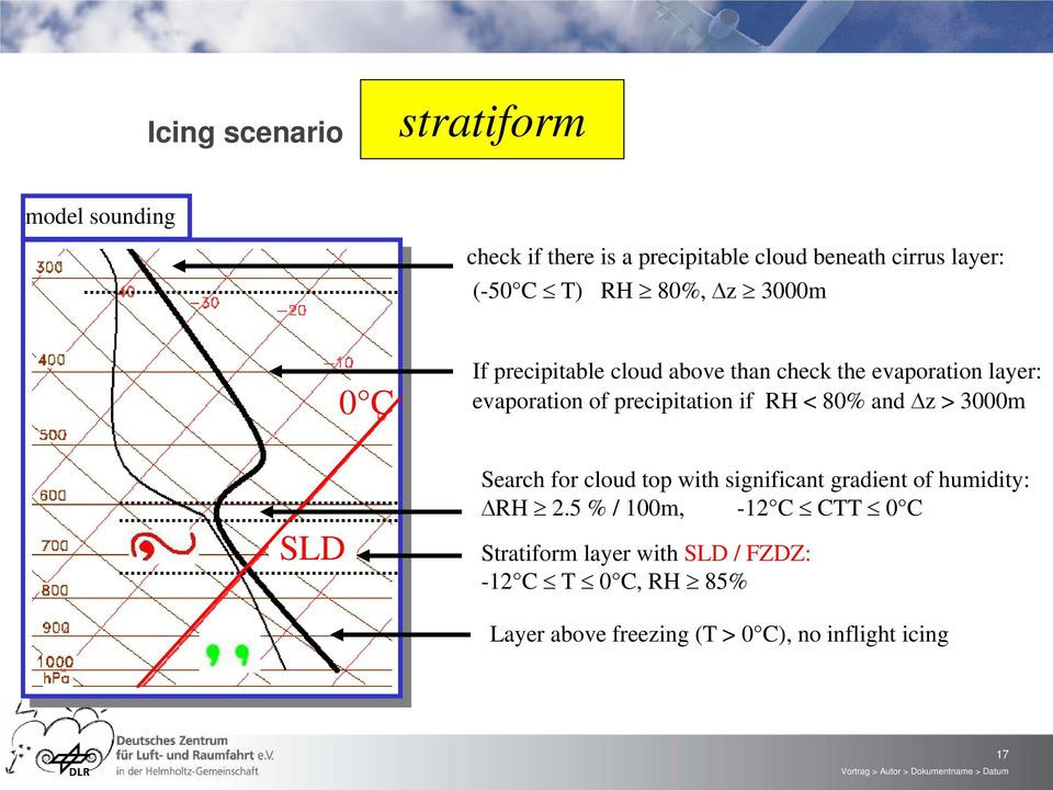 if RH < 80% and z > 3000m SLD Search for cloud top with significant gradient of humidity: RH 2.