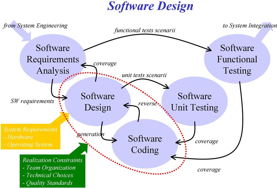 Design reverse Software Unit Testing System Requirements - Hardware - Operating System Realization