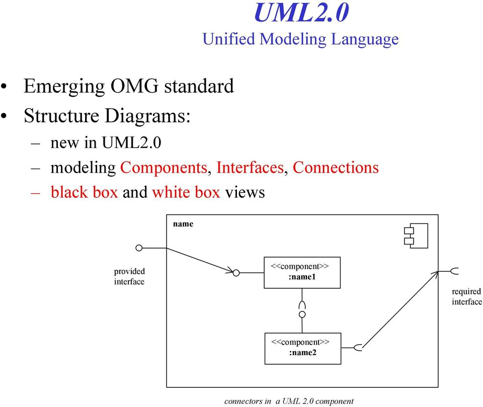 0 modeling Components, Interfaces, Connections black box and white box