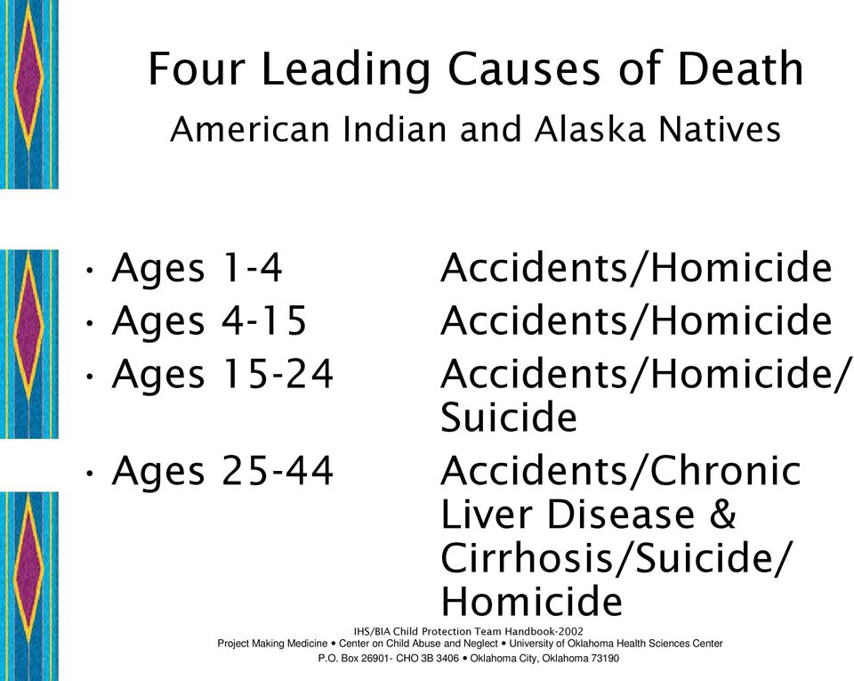 Accidents/Homicide Ages 15-24 Accidents/Homicide/ Suicide