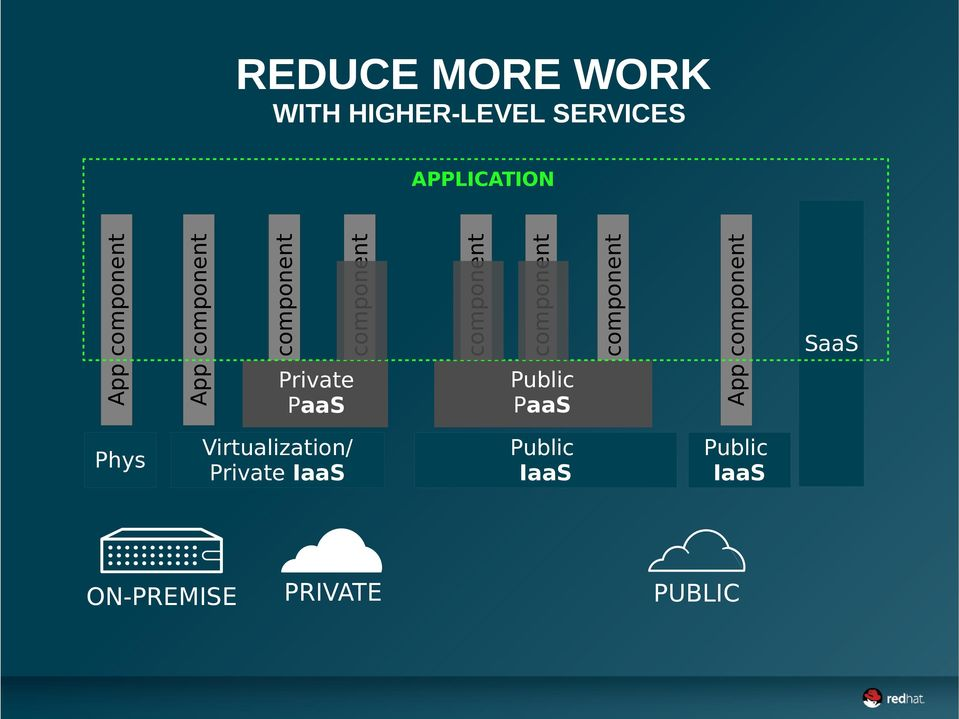 ON-PREMISE PRIVATE Public IaaS Public PaaS