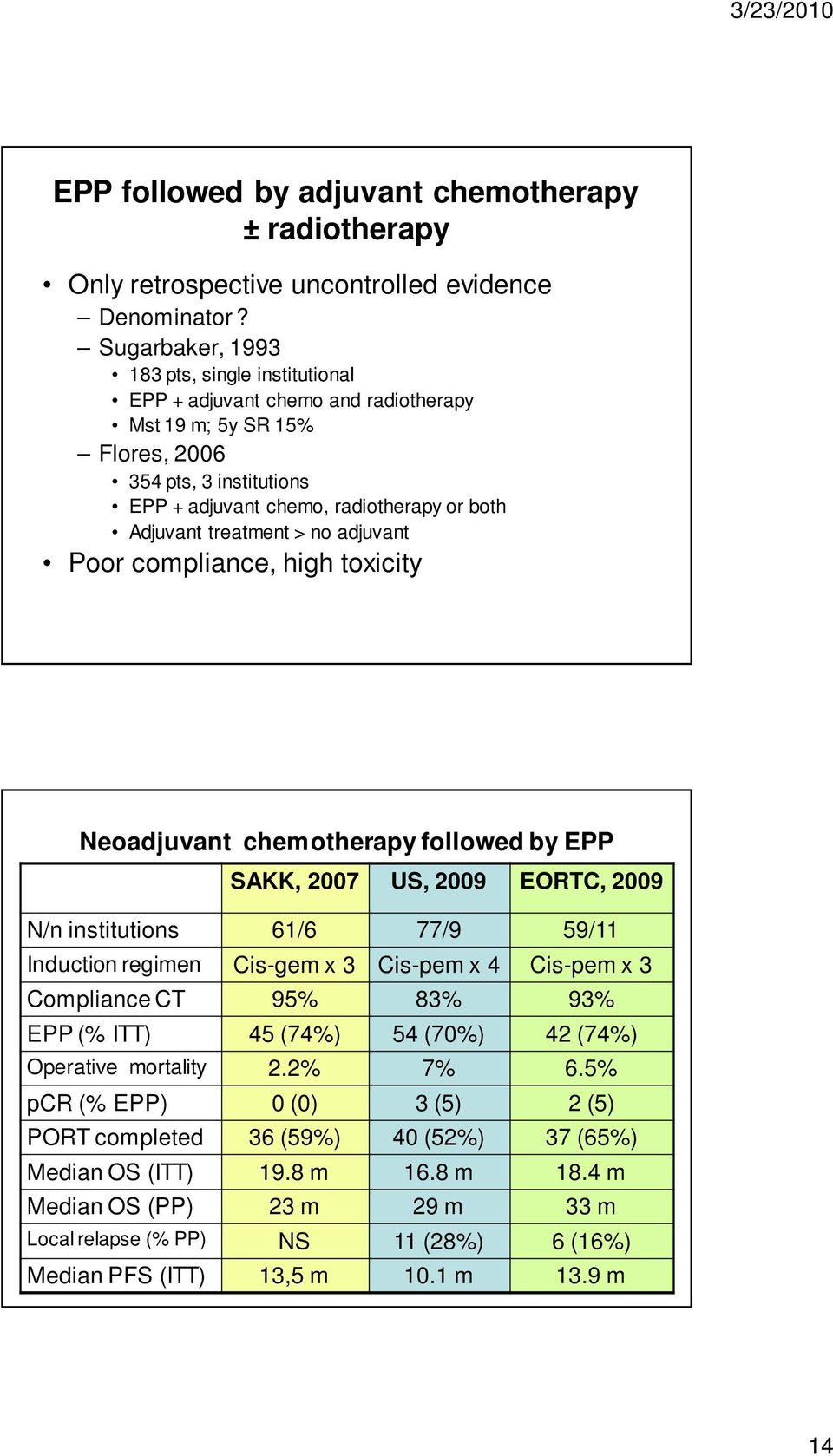 treatment > no adjuvant Poor compliance, high toxicity Neoadjuvant chemotherapy followed by EPP SAKK, 2007 US, 2009 EORTC, 2009 N/n institutions 61/6 77/9 59/11 Induction regimen Cis-gem x 3 Cis-pem