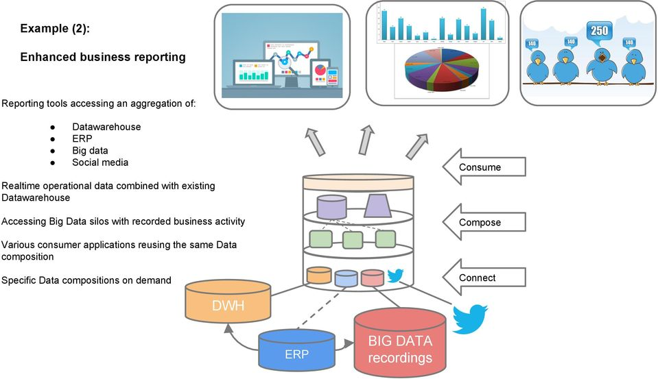 Big Data silos with recorded business activity Consume Compose Various consumer applications