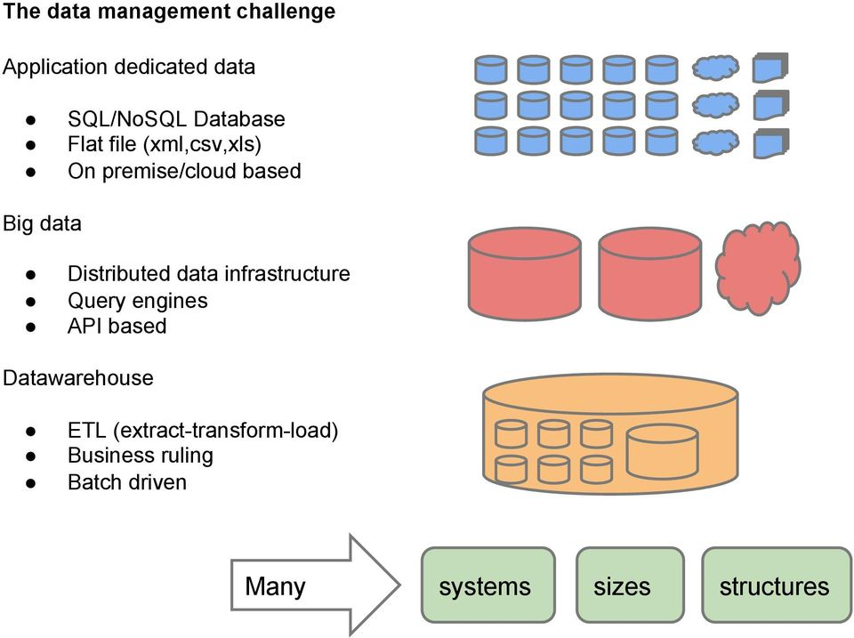 Distributed data infrastructure Query engines API based Datawarehouse
