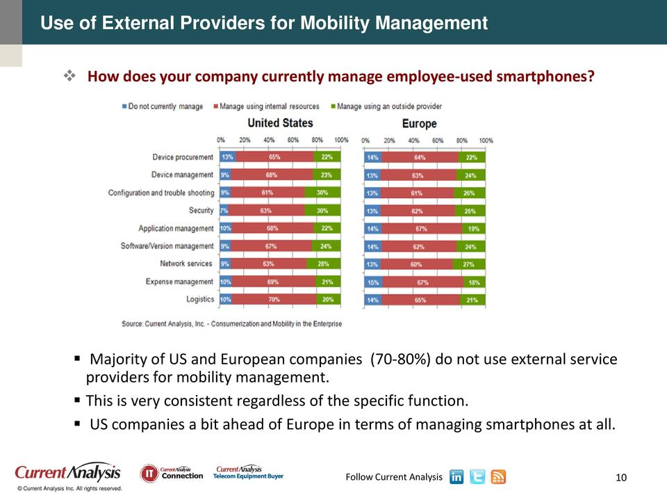 Majority of US and European companies (70-80%) do not use external service providers for