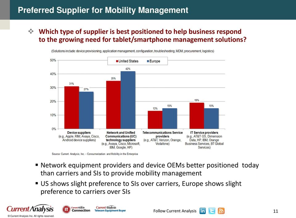 Network equipment providers and device OEMs better positioned today than carriers and SIs to
