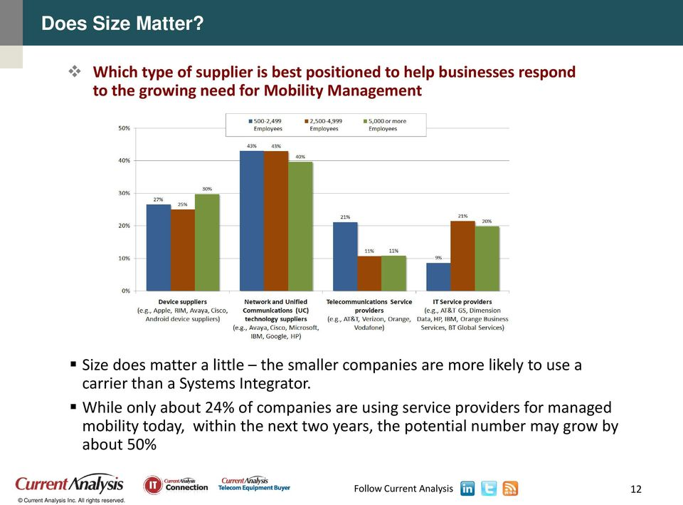 Mobility Management Size does matter a little the smaller companies are more likely to use a carrier