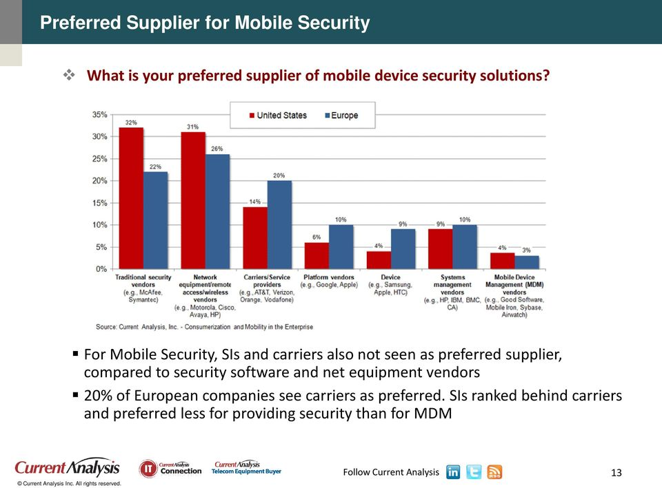 For Mobile Security, SIs and carriers also not seen as preferred supplier, compared to